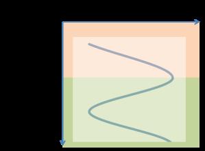 Curve 3