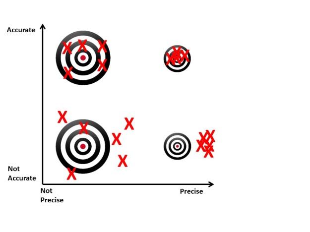 accurate vs precise