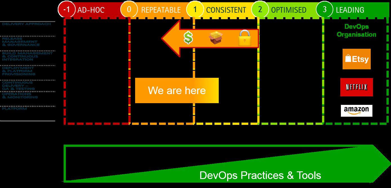Devops maturity model assessment